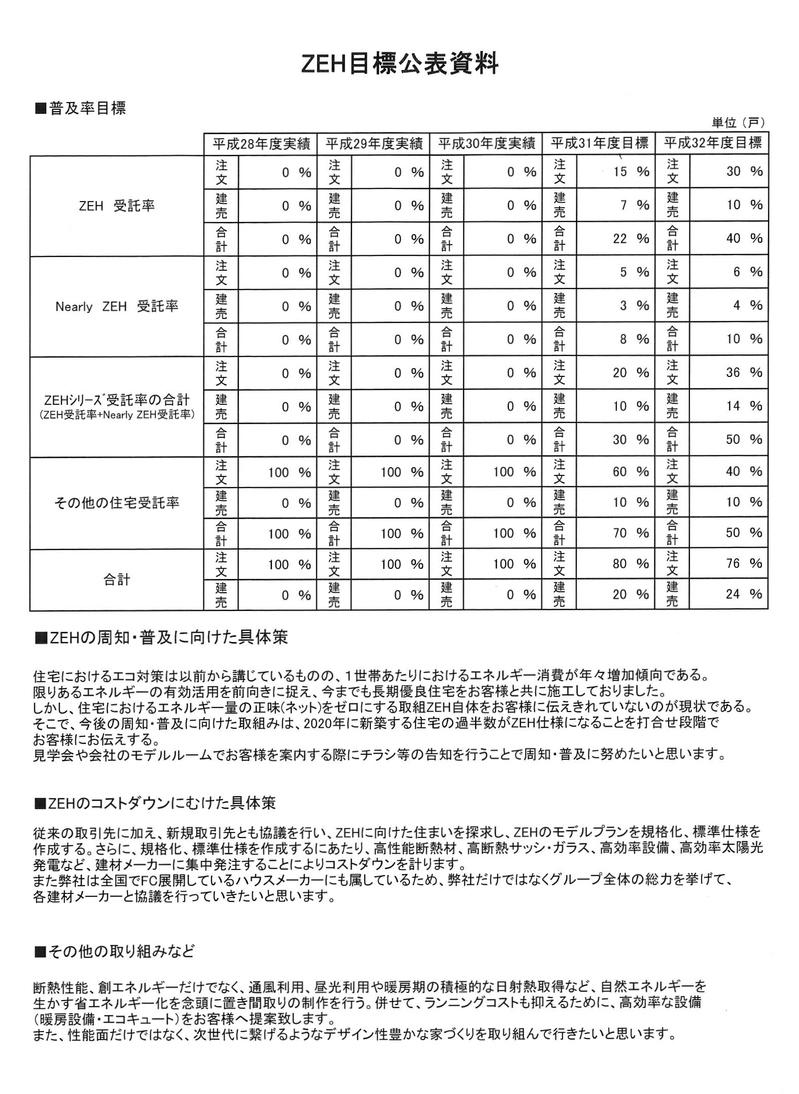 ZEH目標公表資料 平成31年度